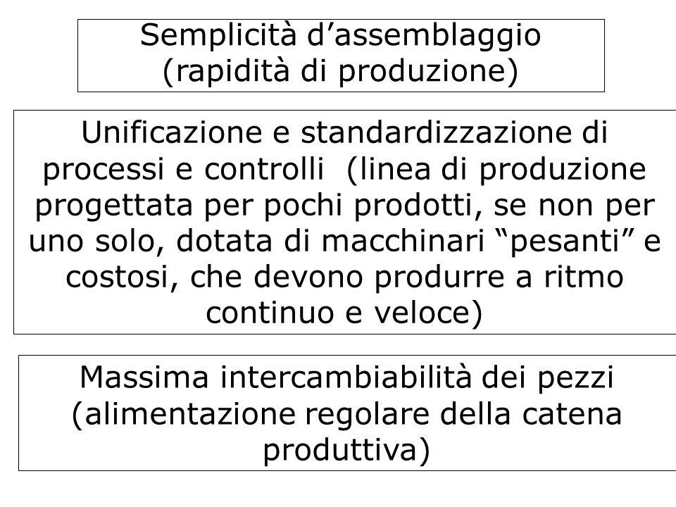 Semplicità dassemblaggio (rapidità di produzione) Unificazione e standardizzazione di processi e controlli (linea di produzione progettata per pochi p