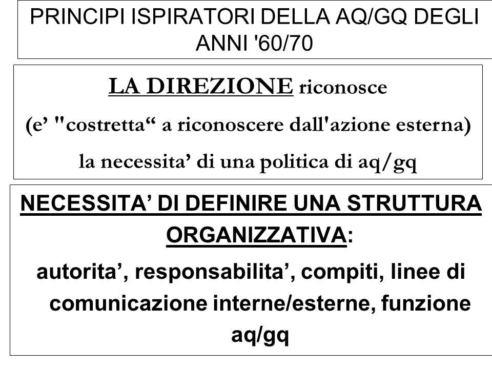 PRINCIPI ISPIRATORI DELLA AQ/GQ DEGLI ANNI '60/70 NECESSITA DI DEFINIRE UNA STRUTTURA ORGANIZZATIVA: autorita, responsabilita, compiti, linee di comun