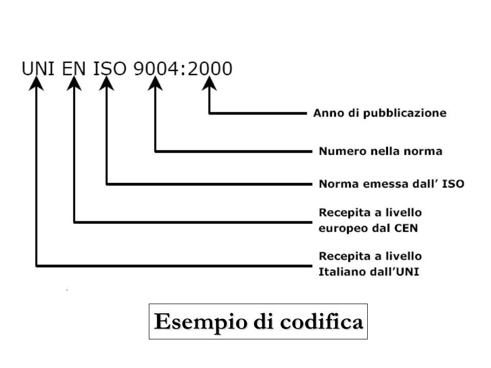 Esempio di codifica