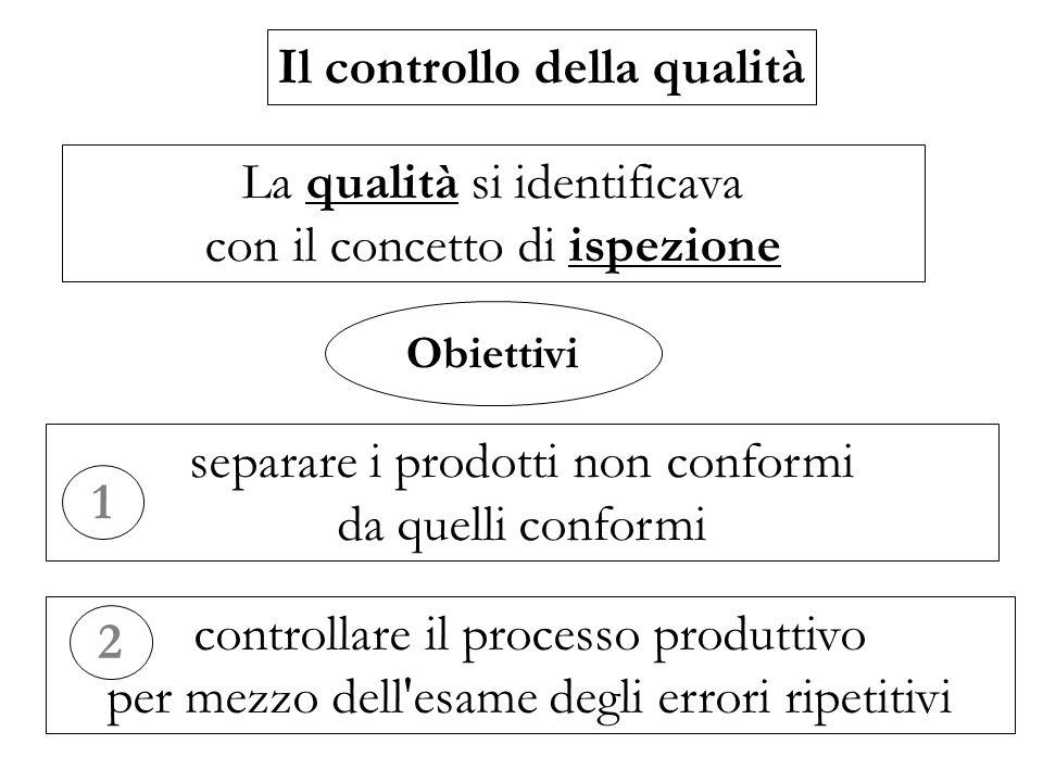 Il controllo della qualità La qualità si identificava con il concetto di ispezione Obiettivi separare i prodotti non conformi da quelli conformi contr