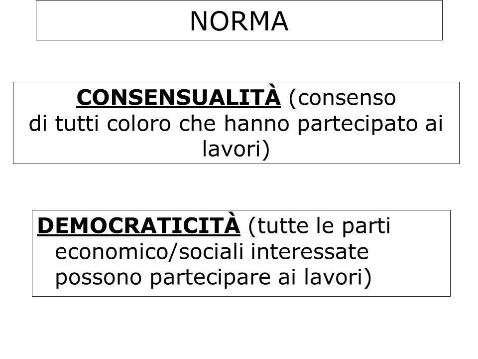 NORMA DEMOCRATICITÀ (tutte le parti economico/sociali interessate possono partecipare ai lavori) CONSENSUALITÀ (consenso di tutti coloro che hanno par