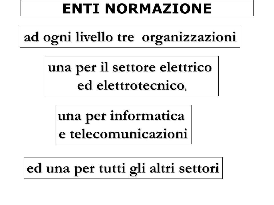 ENTI NORMAZIONE ad ogni livello tre organizzazioni una per il settore elettrico ed elettrotecnico, una per informatica e telecomunicazioni ed una per