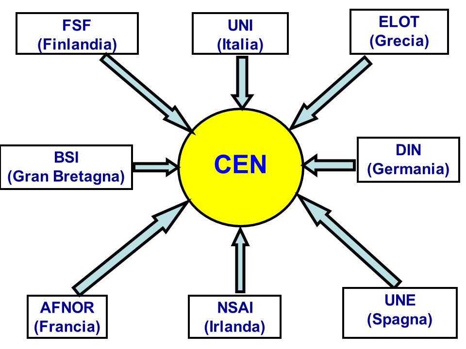 FSF (Finlandia) UNI (Italia) BSI (Gran Bretagna) NSAI (Irlanda) AFNOR (Francia) CEN ELOT (Grecia) DIN (Germania) UNE (Spagna)
