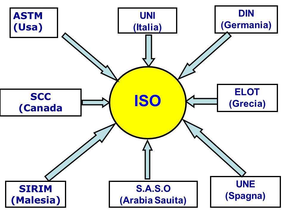 ASTM (Usa) UNI (Italia) SCC (Canada S.A.S.O (Arabia Sauita) SIRIM (Malesia) UNE (Spagna) ELOT (Grecia) DIN (Germania) ISO
