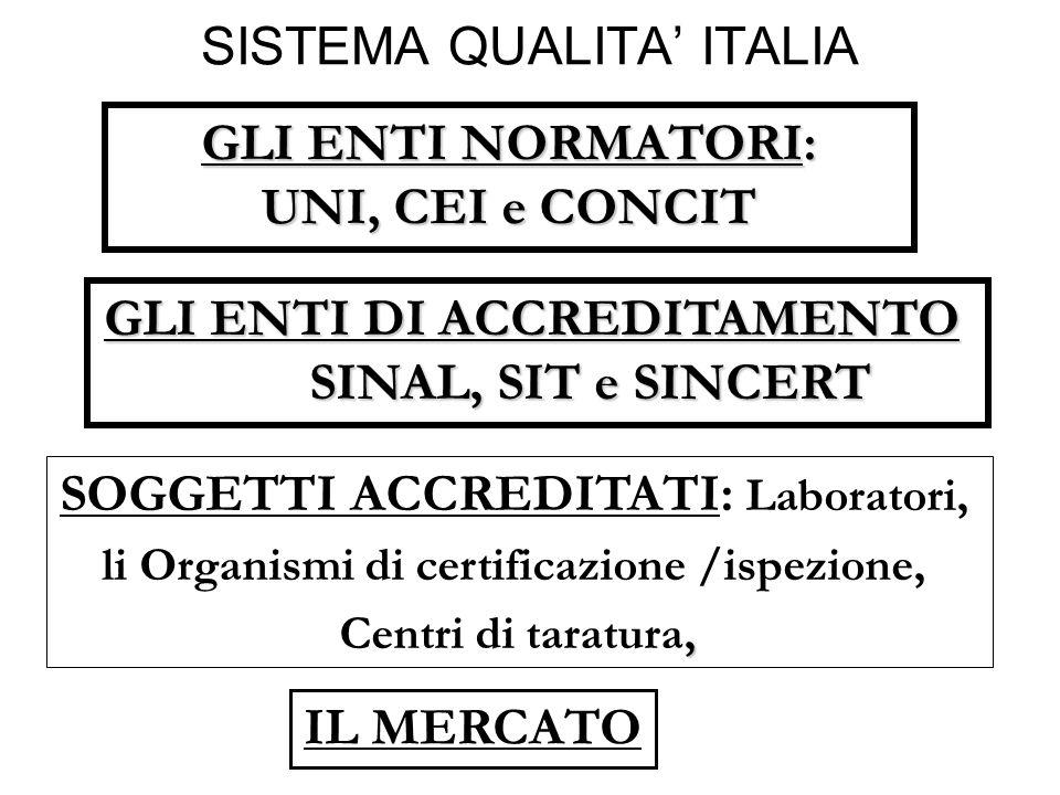 SISTEMA QUALITA ITALIAGLI ENTI NORMATORI: UNI, CEI e CONCIT GLI ENTI DI ACCREDITAMENTO SINAL, SIT e SINCERT SOGGETTI ACCREDITATI: Laboratori, li Organ