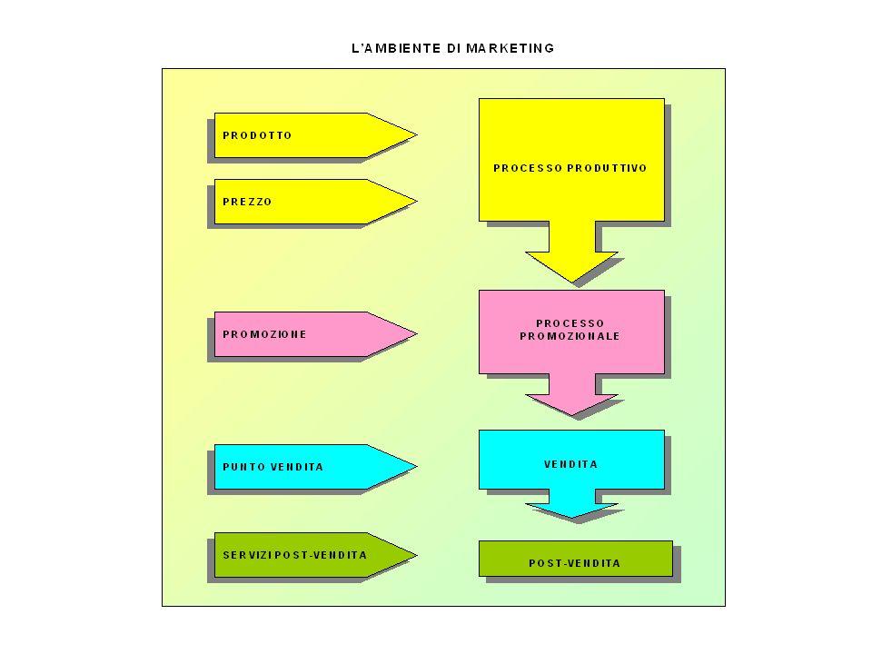 alcuni obiettivi funzionali allo stato della domanda: stato della domanda compito del marketing denominazione formale D.