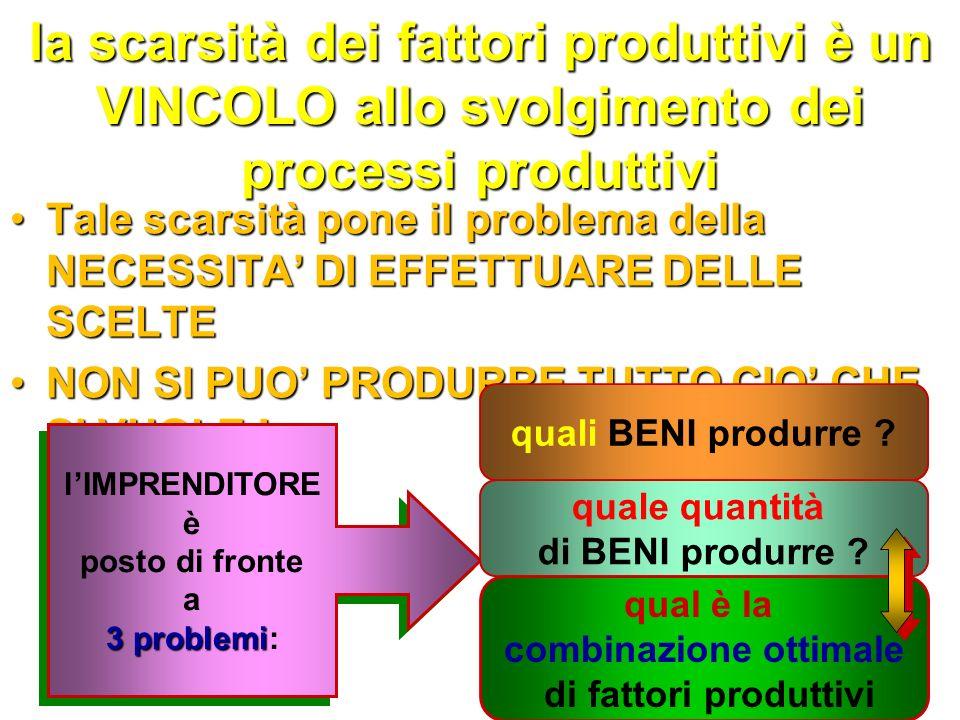 limpresa produce BENI utilizzando FATTORI PRODUTTIVI: LAVORO RISORSE NATURALI (materie prime, energia…) RISORSE NATURALI (materie prime, energia…) CAPITALE (terra, macchine...) CAPITALE (terra, macchine...) tali fattori sono disponibili inquantitàlimitata (sono scarsi come tutti i beni economici) tali fattori sono disponibili inquantitàlimitata (sono scarsi come tutti i beni economici)