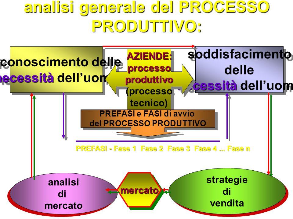 avviare un processo economico vuol dire, nella realtà, avviare un PROCESSO PRODUTTIVO ogniprocessoproduttivo processoproduttivo ricerca: MIGLIOR RISULTATO il MIGLIOR RISULTATO FINALE FINALE (outputs) MIGLIOR RISULTATO il MIGLIOR RISULTATO FINALE FINALE (outputs) per unità di RISORSE IMPIEGATE (inputs) unità di RISORSE IMPIEGATE (inputs)