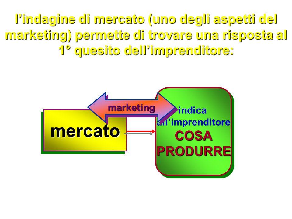 analisi generale del PROCESSO PRODUTTIVO: riconoscimento delle necessità necessità delluomo riconoscimento delle necessità necessità delluomo soddisfacimento delle necessità necessità delluomo soddisfacimento delle necessità necessità delluomo AZIENDE:processoproduttivo (processo tecnico)AZIENDE:processoproduttivo (processo tecnico) analisi di mercato analisi di mercato strategie di vendita strategie di vendita mercatomercato PREFASI - Fase 1 Fase 2 Fase 3 Fase 4...