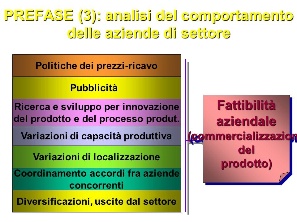 PREFASE (2): analisi della struttura del settore (insieme omogeneo di aziende) Struttura ed elasticità della domanda Economie di scala Barriere allentrata Funzioni di costo Concentrazione Differenziazione dei prodotti Fedeltà alla marca FattibilitàsettorialeFattibilitàsettoriale