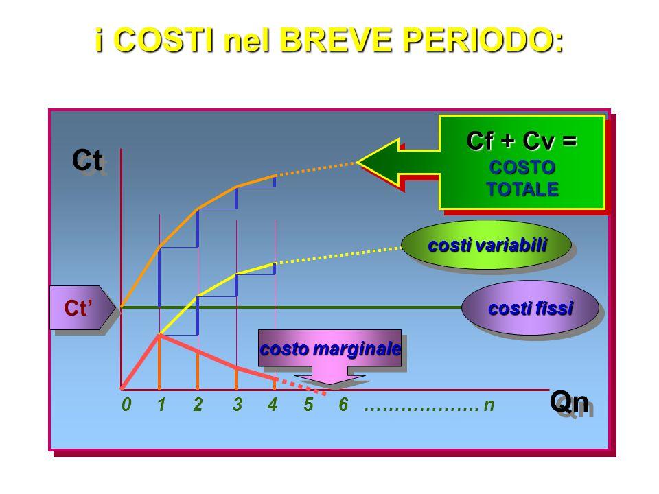 la determinazione del LIVELLO OTTIMALE DI PRODUZIONE: 2 differenti contesti per la determinazione del livello ottimale di produzione debbono considerarsi 2 diversi contesti:per la determinazione del livello ottimale di produzione debbono considerarsi 2 diversi contesti: LUNGO PERIODO BREVE PERIODO possono variare tutti iFATTORIPRODUTTIVI possono variare tutti iFATTORIPRODUTTIVI alcuni fattori produttivi sono consideratiFISSI alcuni fattori produttivi sono consideratiFISSI STOCK di CAPITALE CAPITALE