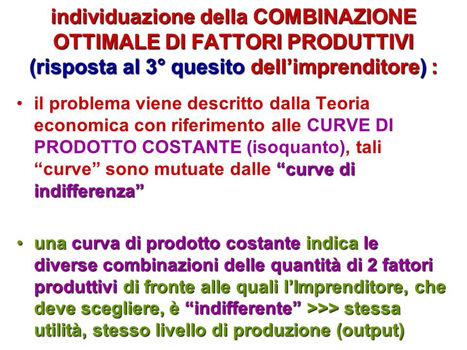 variazioni del prezzo di mercato (mercato di libera concorrenza) e mutamento del volume della produzione: PP QQ P Q P Q P Q curva dellOFFERTA