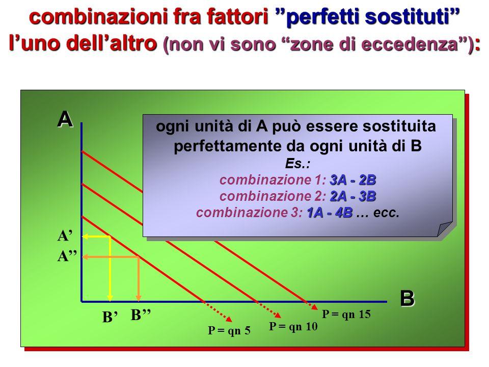 rapporti fissi di combinazione: A B P = qn 5 P = qn 10 P = qn 15 A B A B viadellespansioneviadellespansione zona di A eccedenza di A zona di A eccedenza di A zona di B eccedenza di B zona di B eccedenza di B B** B B = eccedenza di B