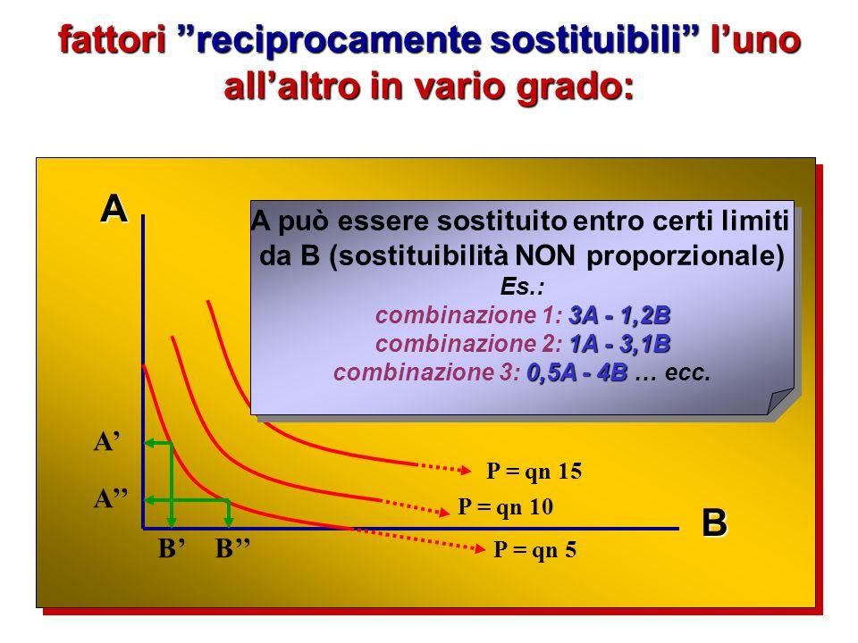combinazioni fra fattori perfetti sostituti luno dellaltro (non vi sono zone di eccedenza): A B P = qn 5 P = qn 10 P = qn 15 A B A B ogni unità di A può essere sostituita perfettamente da ogni unità di B Es.: 3A - 2B combinazione 1: 3A - 2B 2A - 3B combinazione 2: 2A - 3B 1A - 4B combinazione 3: 1A - 4B … ecc.