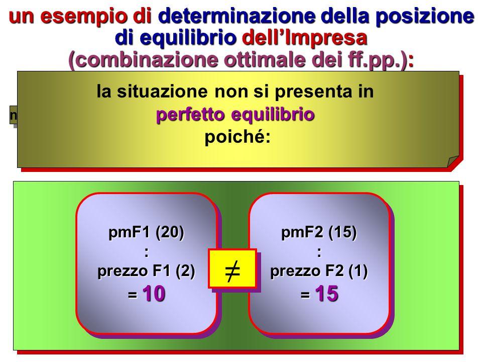 la soluzione del problema della COMBINAZIONE OTTIMALE dei ff.pp.: innanzitutto si deve sottolineare che: economie di scala> mentre le economie di scala possono avere andamenti diversi produttività marginaledecrescente> la produttività marginale è sempre decrescente ovvero: a qn addizionali di 1 dei fattori produttivi (mantenendo costanti gli altri fattori) si avranno incrementi di prodotto sempre più piccoliovvero: a qn addizionali di 1 dei fattori produttivi (mantenendo costanti gli altri fattori) si avranno incrementi di prodotto sempre più piccoli dunque: con riferimento alla produttività marginale si può definire la POSIZIONE DI EQUILIBRIO dellImpresa (ovvero, la COMBINAZIONE OTTIMALE dei ff.pp.) quando si verificherà la seguente situazione:dunque: con riferimento alla produttività marginale si può definire la POSIZIONE DI EQUILIBRIO dellImpresa (ovvero, la COMBINAZIONE OTTIMALE dei ff.pp.) quando si verificherà la seguente situazione: pmF1 prezzo F1 pmF2 prezzo F2 ….