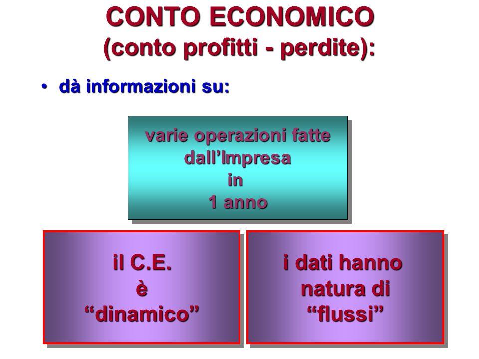STATO PATRIMONIALE : dà informazioni su:dà informazioni su: dimensionedimensione composizionecomposizione delpatrimoniodelpatrimonio allultimogiornodellannoallultimogiornodellanno lo S.P.