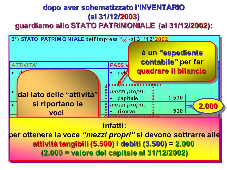 facciamo un esempio per capire come può essere redatto un BILANCIO si immagini di analizzare unImpresa e proponiamoci di costruire il suo stato patrimoniale ad una certa data: 31/12/2003: