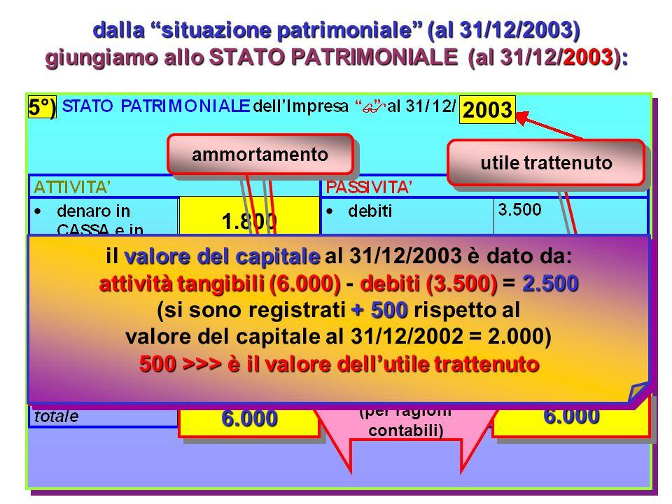 SITUAZIONE PATRIMONIALE (non è lo stato patrimoniale !)31/12/2003 ricaviamo la SITUAZIONE PATRIMONIALE (non è lo stato patrimoniale !) al 31/12/2003