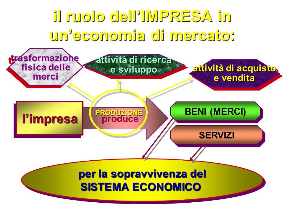 PREFASE (4): analisi dei risultati attesi Livelli di remunerazione del capitale proprio e del lavoro Tassi di espansione dimensionale assoluti e relativi Efficienza Competitività …….ecc.