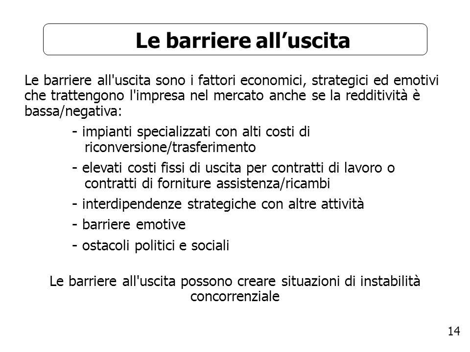 14 Le barriere alluscita Le barriere all'uscita sono i fattori economici, strategici ed emotivi che trattengono l'impresa nel mercato anche se la redd