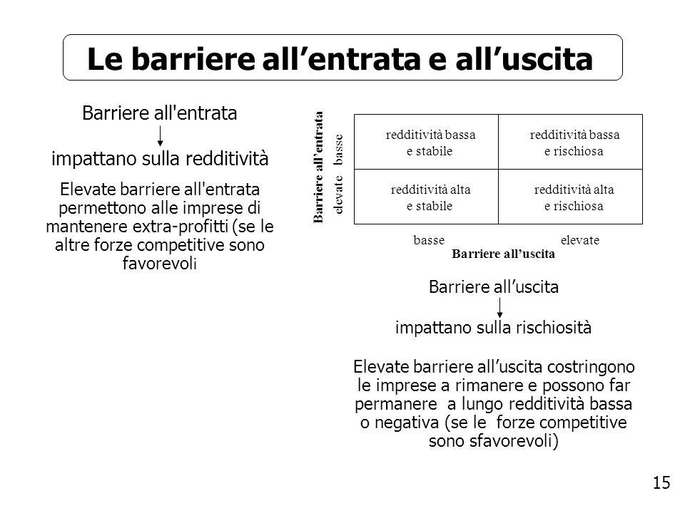 15 Le barriere allentrata e alluscita Barriere all'entrata impattano sulla redditività Elevate barriere all'entrata permettono alle imprese di mantene