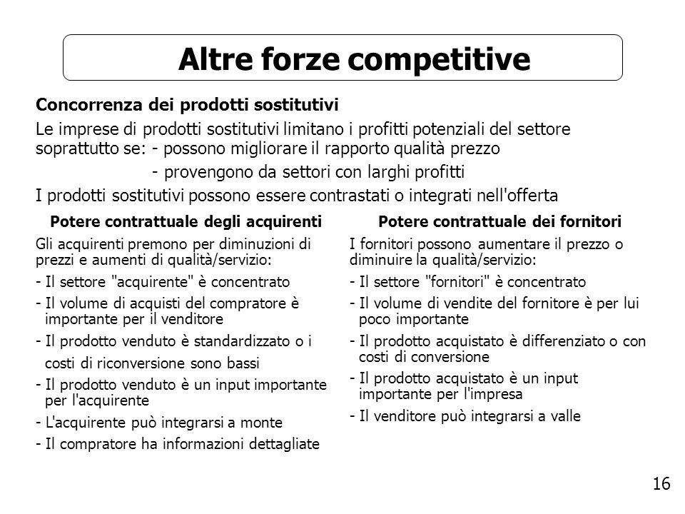 16 Altre forze competitive Concorrenza dei prodotti sostitutivi Le imprese di prodotti sostitutivi limitano i profitti potenziali del settore soprattu