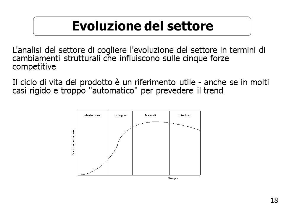 18 Evoluzione del settore L'analisi del settore di cogliere l'evoluzione del settore in termini di cambiamenti strutturali che influiscono sulle cinqu