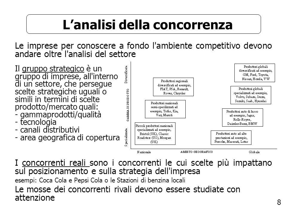 8 Lanalisi della concorrenza Le imprese per conoscere a fondo l'ambiente competitivo devono andare oltre l'analisi del settore I concorrenti reali son