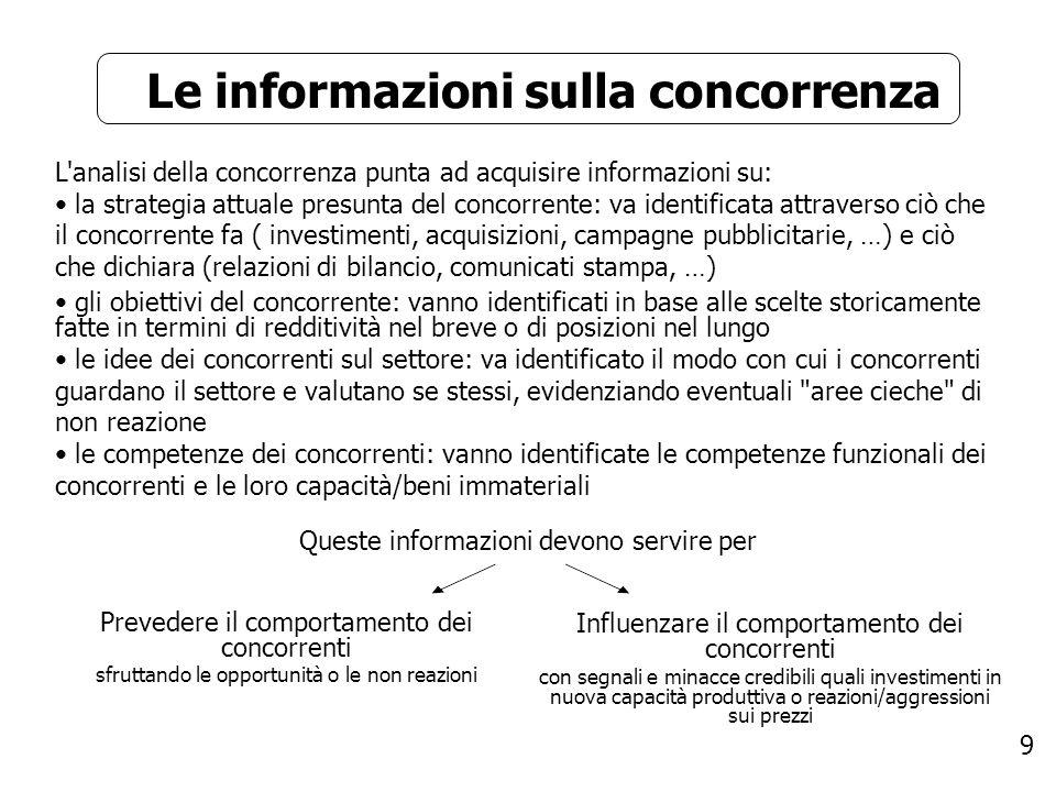 9 Le informazioni sulla concorrenza L'analisi della concorrenza punta ad acquisire informazioni su: la strategia attuale presunta del concorrente: va