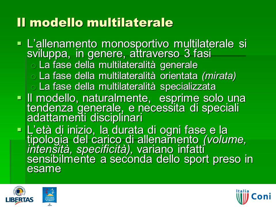 Il modello multilaterale Lallenamento monosportivo multilaterale si sviluppa, in genere, attraverso 3 fasi Lallenamento monosportivo multilaterale si sviluppa, in genere, attraverso 3 fasi o La fase della multilateralità generale o La fase della multilateralità orientata (mirata) o La fase della multilateralità specializzata Il modello, naturalmente, esprime solo una tendenza generale, e necessita di speciali adattamenti disciplinari Il modello, naturalmente, esprime solo una tendenza generale, e necessita di speciali adattamenti disciplinari Letà di inizio, la durata di ogni fase e la tipologia del carico di allenamento (volume, intensità, specificità), variano infatti sensibilmente a seconda dello sport preso in esame Letà di inizio, la durata di ogni fase e la tipologia del carico di allenamento (volume, intensità, specificità), variano infatti sensibilmente a seconda dello sport preso in esame Giorgio Visintin - Polisportività o multilateralità.