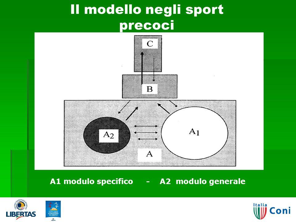 29 Il modello negli sport precoci A1 modulo specifico - A2 modulo generale 03/04/2014