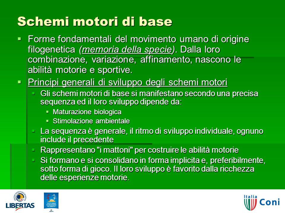 Schemi motori di base Forme fondamentali del movimento umano di origine filogenetica (memoria della specie).