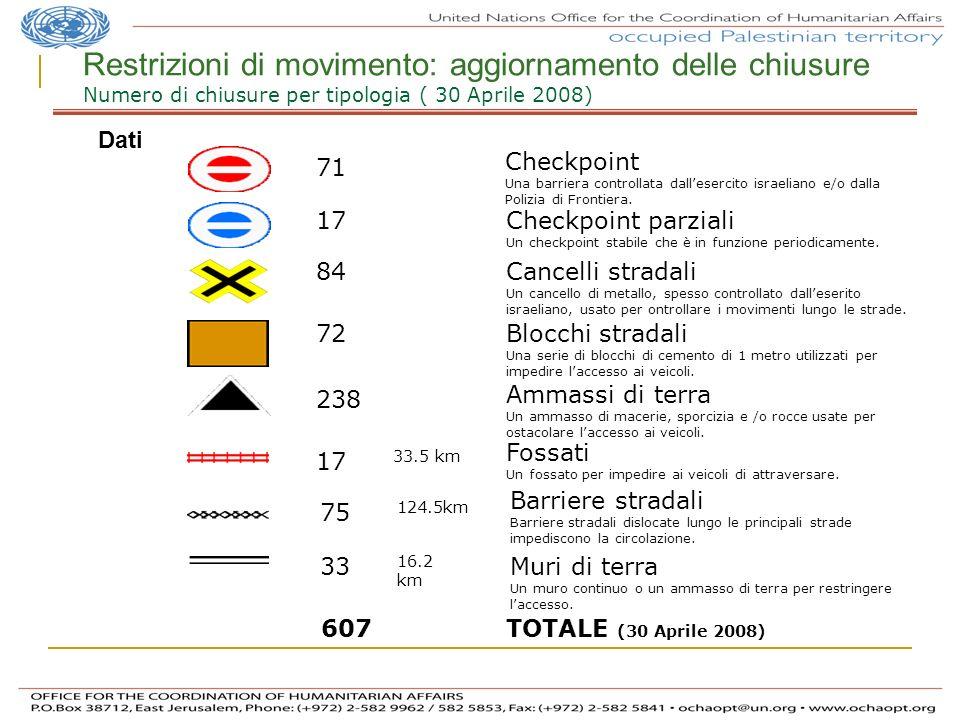 Restrizioni di movimento: aggiornamento delle chiusure Numero di chiusure per tipologia ( 30 Aprile 2008) TOTALE (30 Aprile 2008) 607 Ammassi di terra