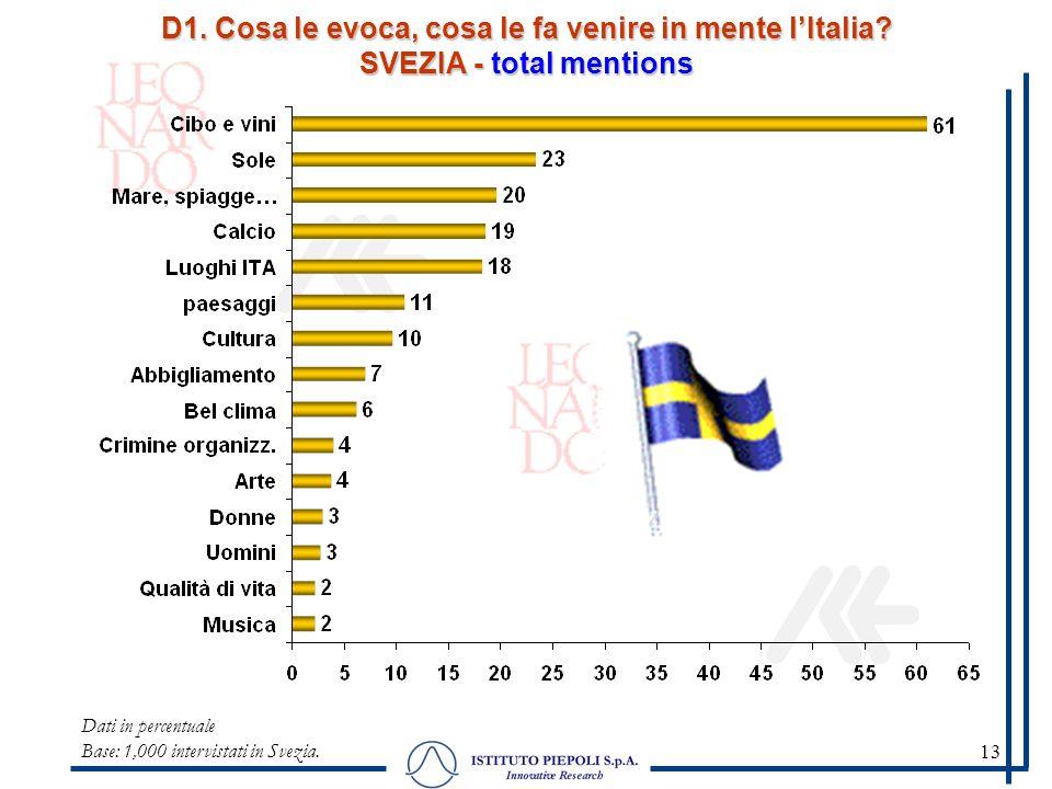 13 D1. Cosa le evoca, cosa le fa venire in mente lItalia? SVEZIA - total mentions Dati in percentuale Base: 1,000 intervistati in Svezia.