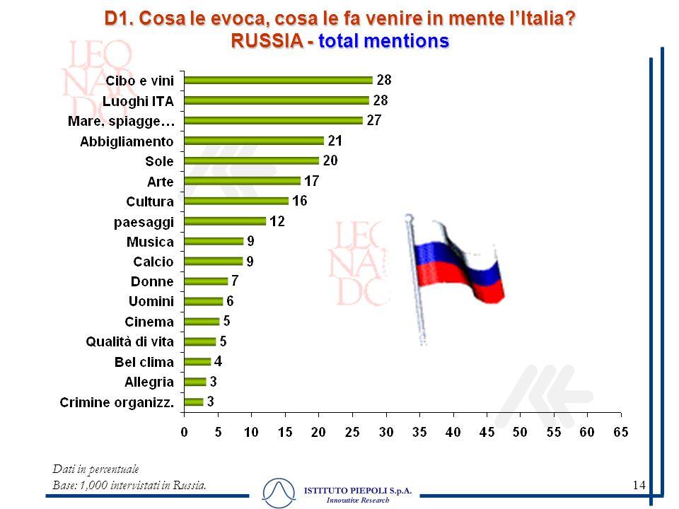 14 D1. Cosa le evoca, cosa le fa venire in mente lItalia? RUSSIA - total mentions Dati in percentuale Base: 1,000 intervistati in Russia.