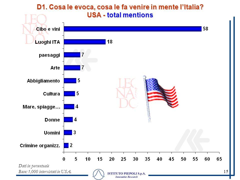 15 D1. Cosa le evoca, cosa le fa venire in mente lItalia? USA - total mentions Dati in percentuale Base: 1,000 intervistati in USA.