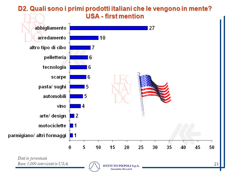 21 Dati in percentuale Base: 1,000 intervistati in USA.