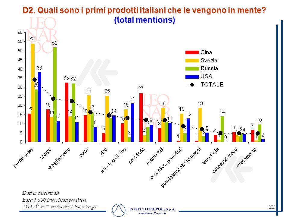 22 D2. Quali sono i primi prodotti italiani che le vengono in mente? (total mentions) Dati in percentuale Base: 1,000 intervistati per Paese TOTALE =