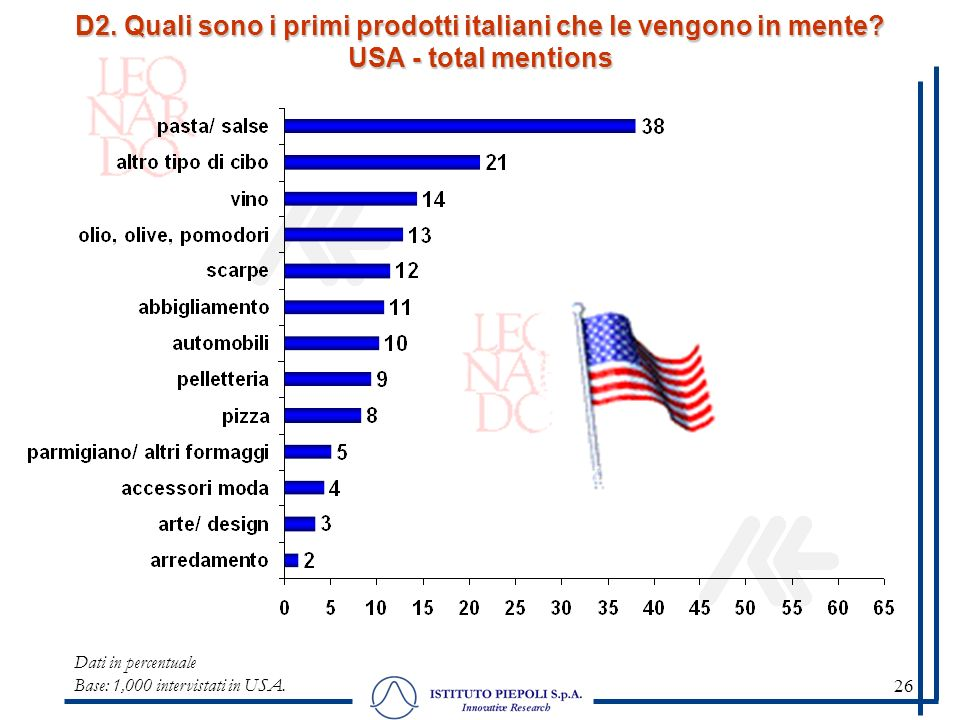 26 Dati in percentuale Base: 1,000 intervistati in USA.