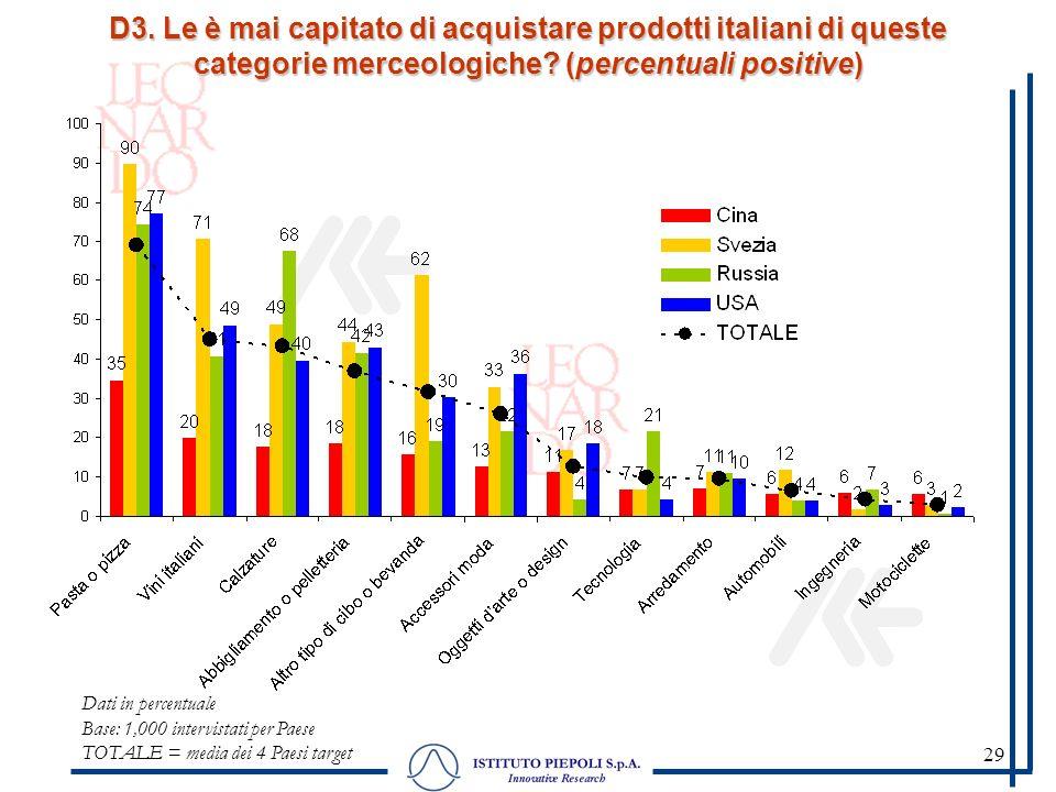 29 D3. Le è mai capitato di acquistare prodotti italiani di queste categorie merceologiche? (percentuali positive) Dati in percentuale Base: 1,000 int