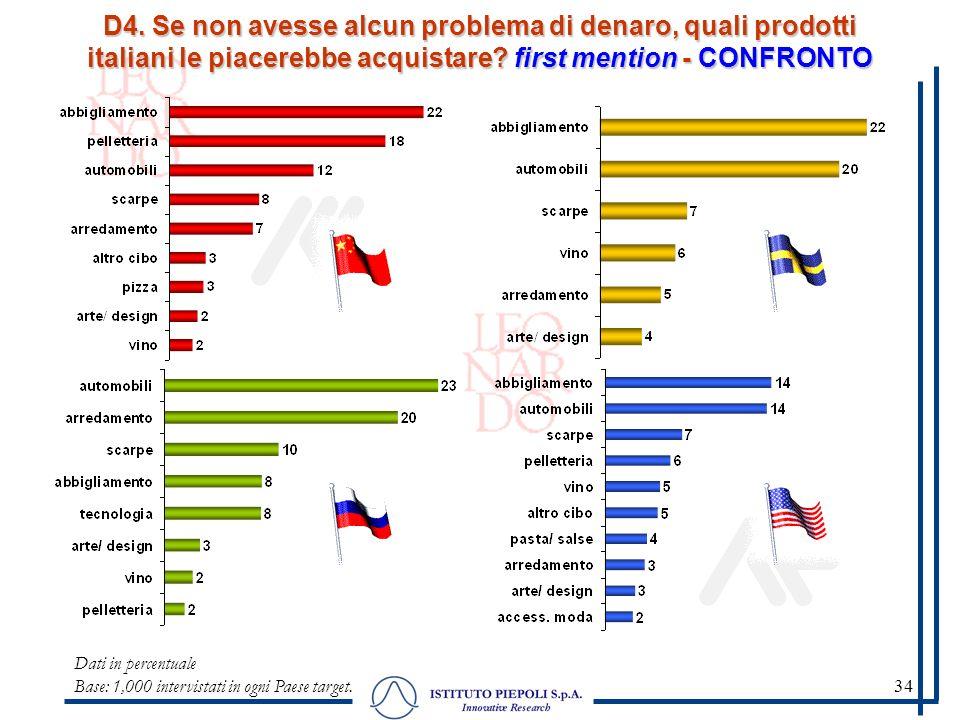 34 D4. Se non avesse alcun problema di denaro, quali prodotti italiani le piacerebbe acquistare? first mention - CONFRONTO Dati in percentuale Base: 1