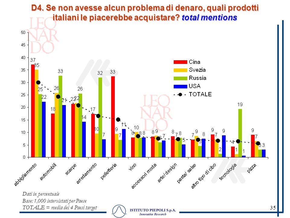 35 D4. Se non avesse alcun problema di denaro, quali prodotti italiani le piacerebbe acquistare? total mentions Dati in percentuale Base: 1,000 interv