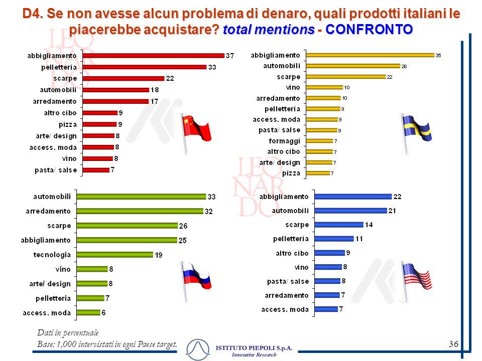 36 D4. Se non avesse alcun problema di denaro, quali prodotti italiani le piacerebbe acquistare? total mentions - CONFRONTO Dati in percentuale Base: