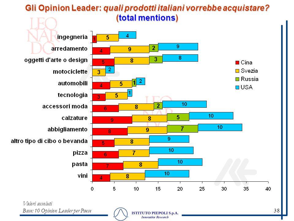 38 Gli Opinion Leader: quali prodotti italiani vorrebbe acquistare? (total mentions) Valori assoluti Base: 10 Opinion Leader per Paese