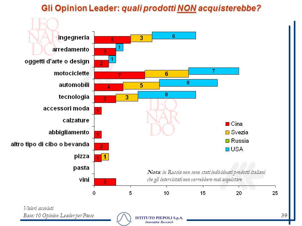 39 Gli Opinion Leader: quali prodotti NON acquisterebbe? Valori assoluti Base: 10 Opinion Leader per Paese Nota: in Russia non sono stati individuati