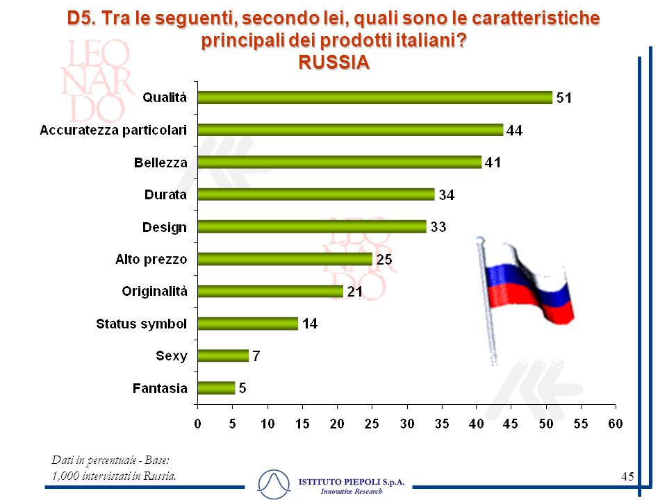 45 Dati in percentuale - Base: 1,000 intervistati in Russia.