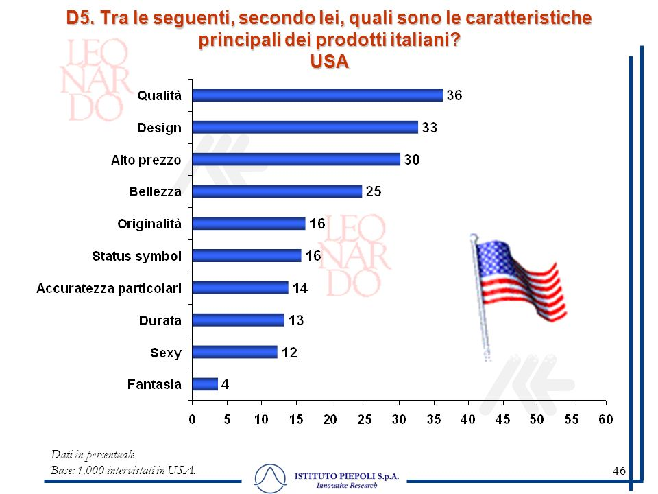 46 Dati in percentuale Base: 1,000 intervistati in USA.