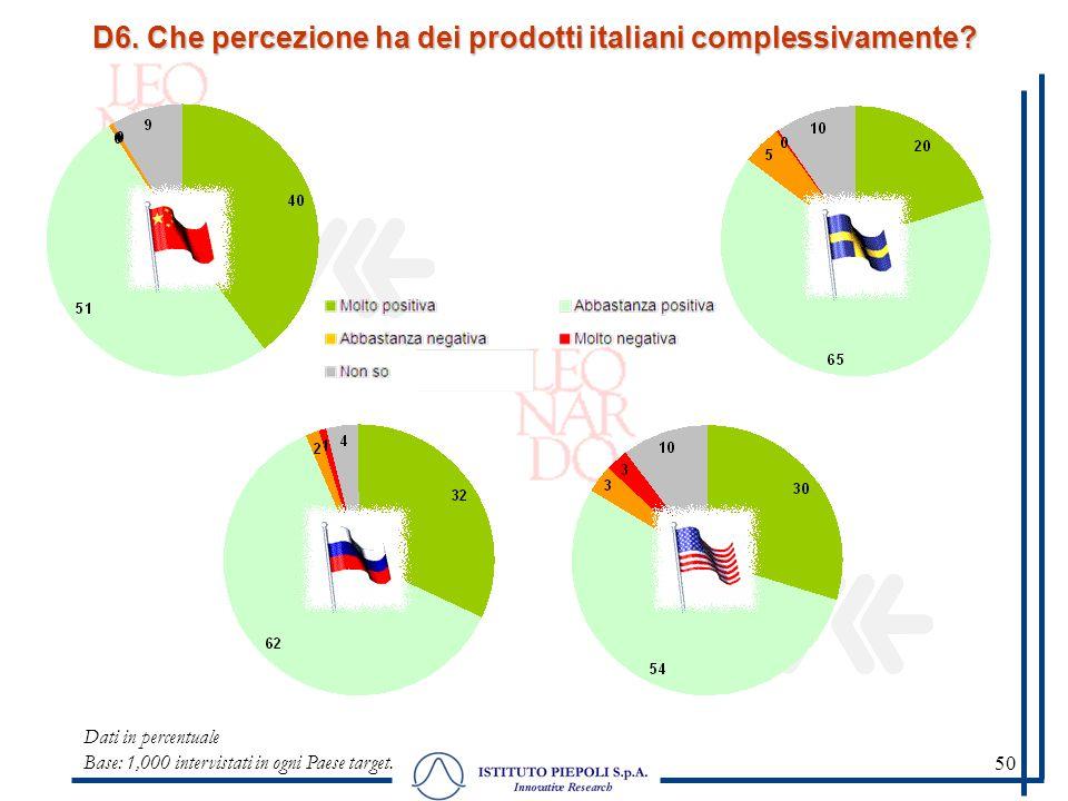 50 D6. Che percezione ha dei prodotti italiani complessivamente? Dati in percentuale Base: 1,000 intervistati in ogni Paese target.