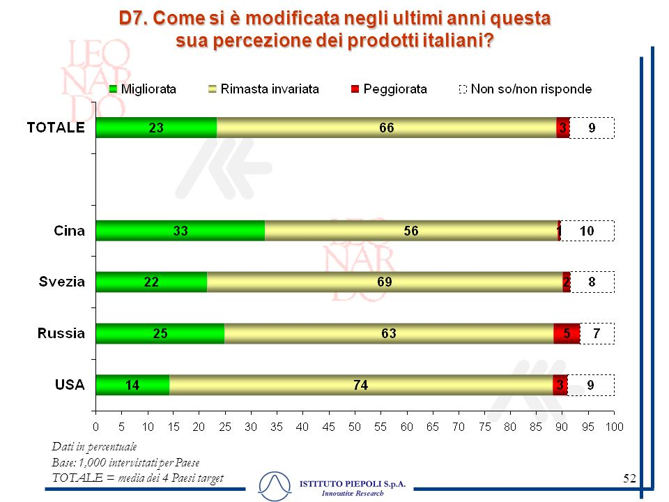 52 D7. Come si è modificata negli ultimi anni questa sua percezione dei prodotti italiani? Dati in percentuale Base: 1,000 intervistati per Paese TOTA