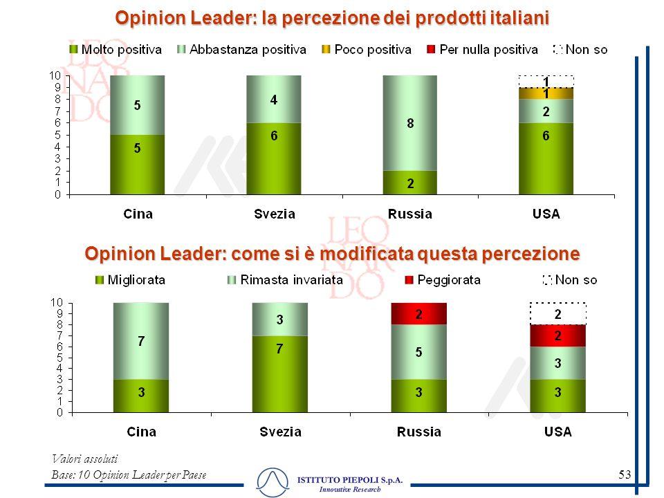53 Opinion Leader: la percezione dei prodotti italiani Valori assoluti Base: 10 Opinion Leader per Paese Opinion Leader: come si è modificata questa p
